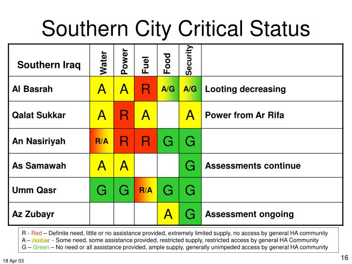 Southern City Critical Status