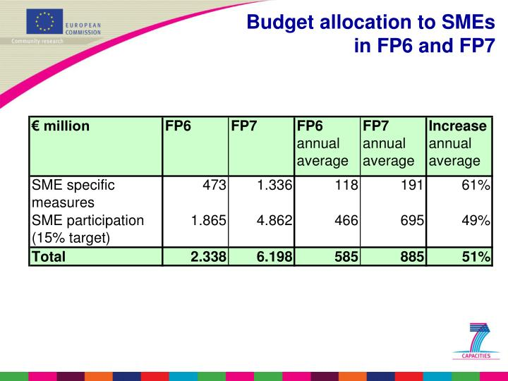Budget allocation to SMEs