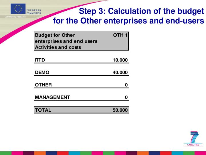 Step 3: Calculation of the budget