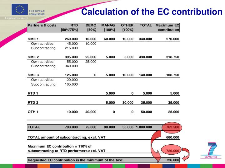 Calculation of the EC contribution