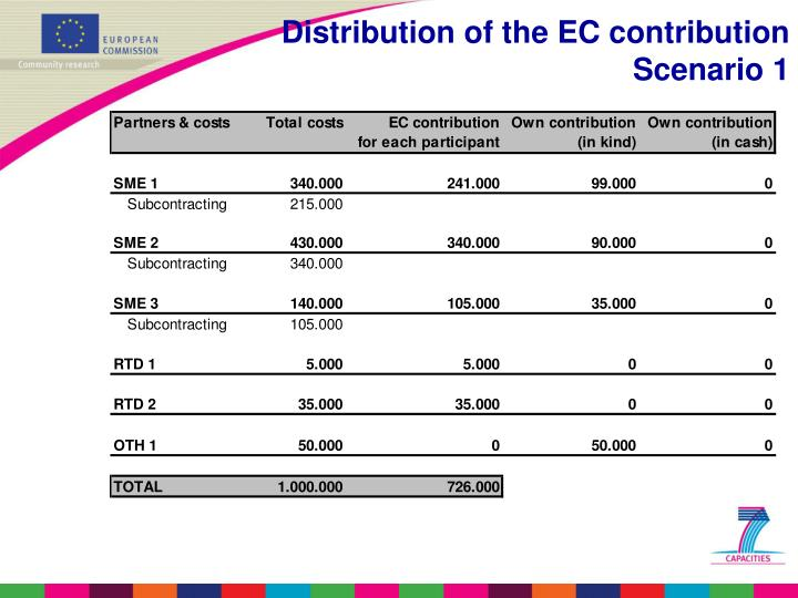 Distribution of the EC contribution