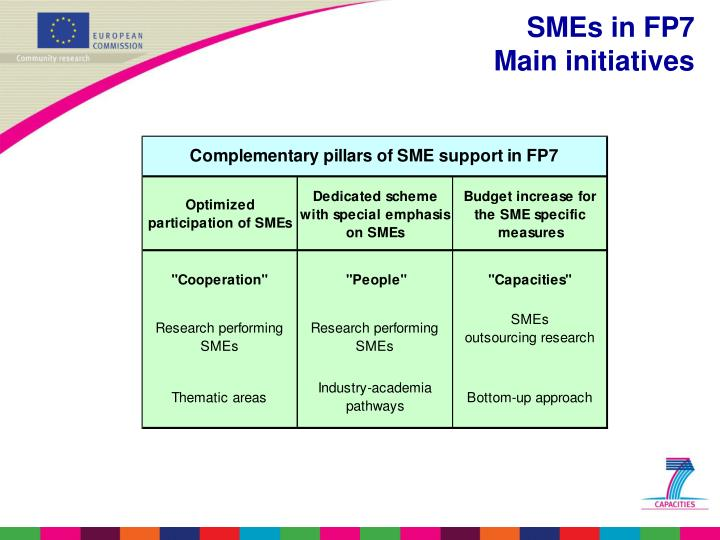 SMEs in FP7