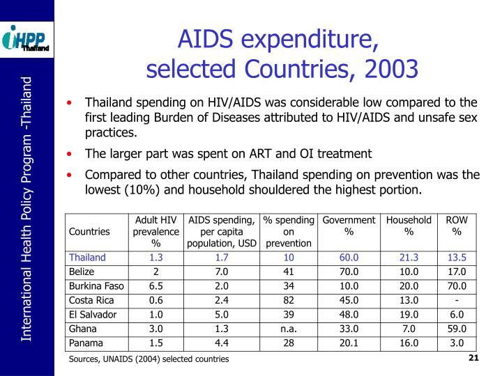AIDS expenditure,