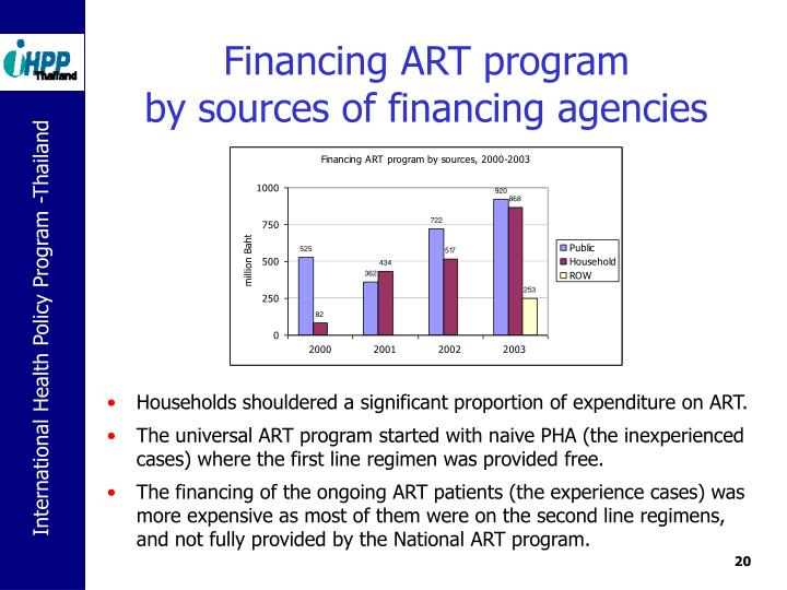 Financing ART program