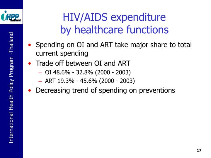 HIV/AIDS expenditure