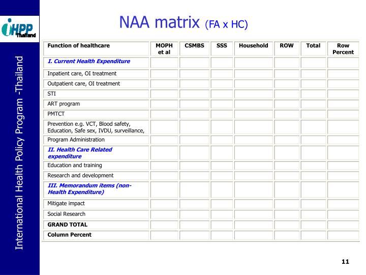 NAA matrix