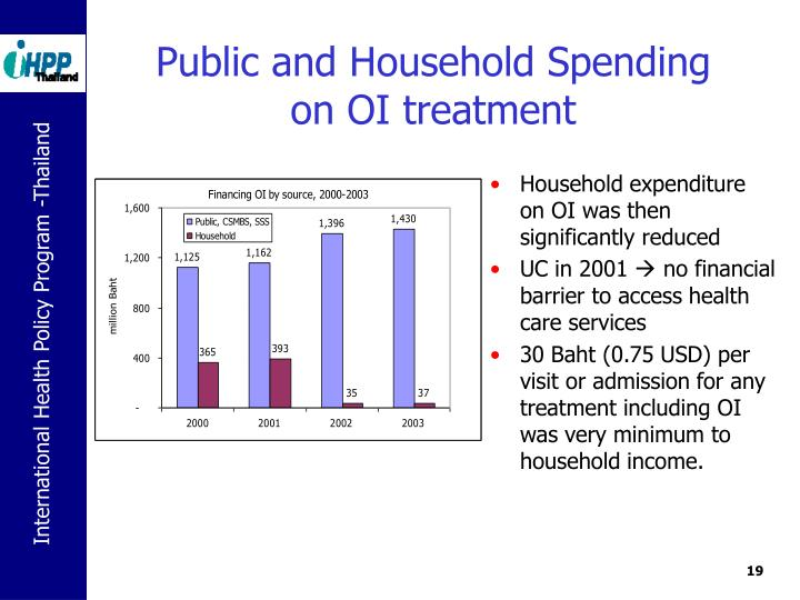 Public and Household Spending