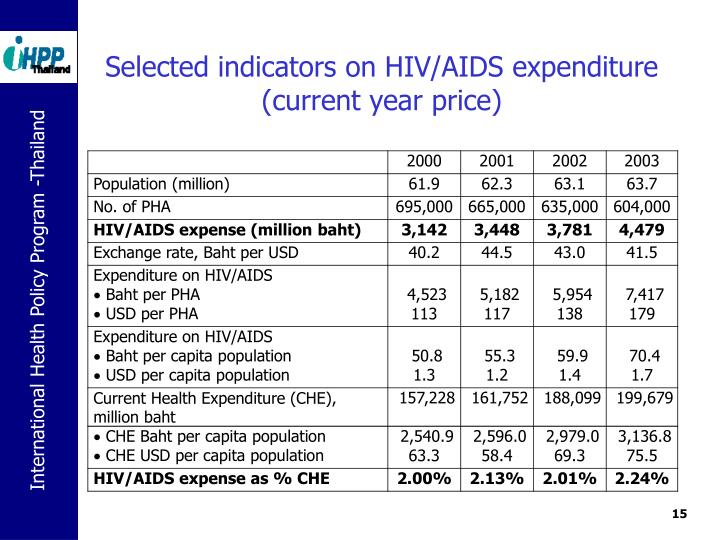Selected indicators on HIV/AIDS expenditure