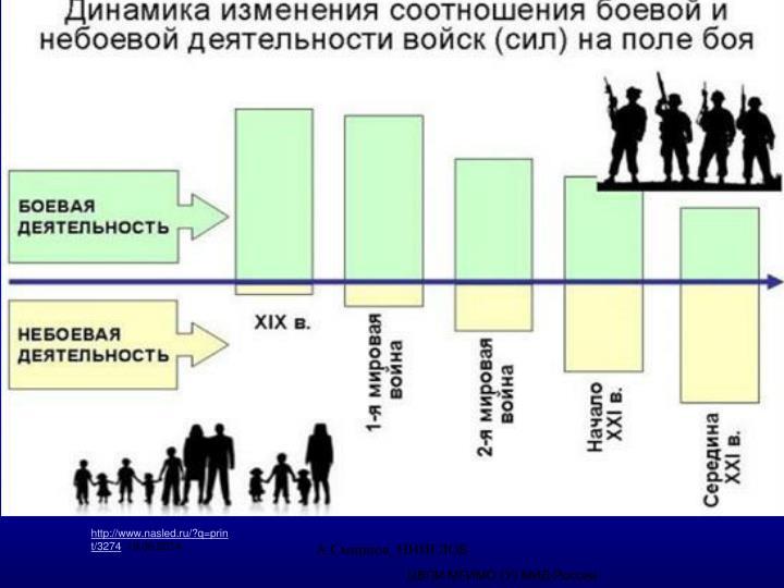 http://www.nasled.ru/?q=print/3274
