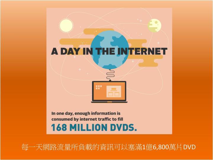 每一天網路流量所負載的資訊可以塞滿