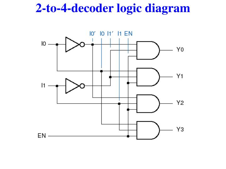 2-to-4-decoder logic diagram