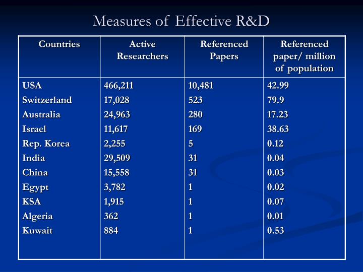 Measures of Effective R&D