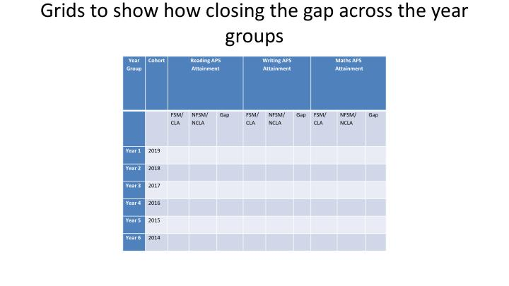 Grids to show how closing the gap across the year groups