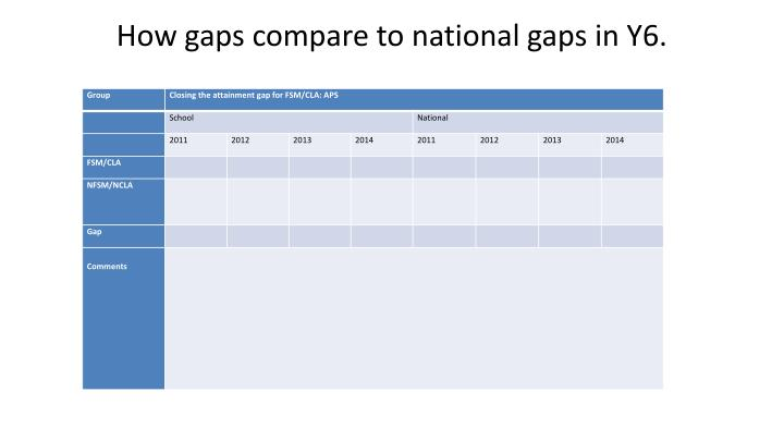 How gaps compare to national gaps in Y6.