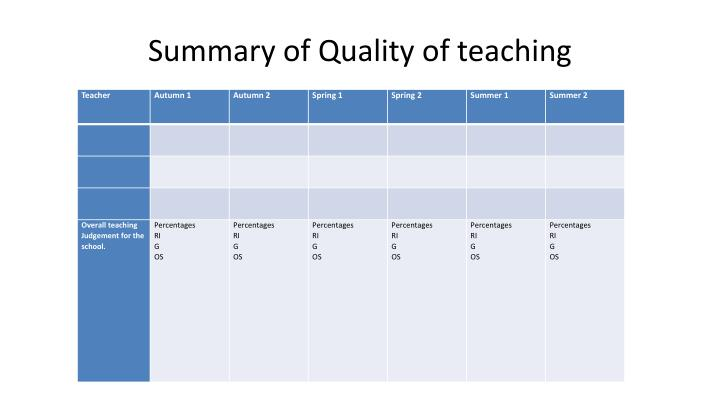 Summary of Quality of teaching