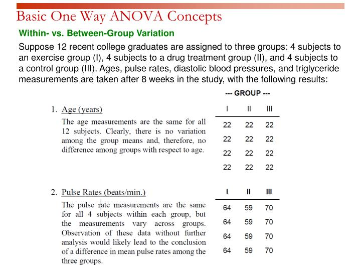 Basic One Way ANOVA Concepts