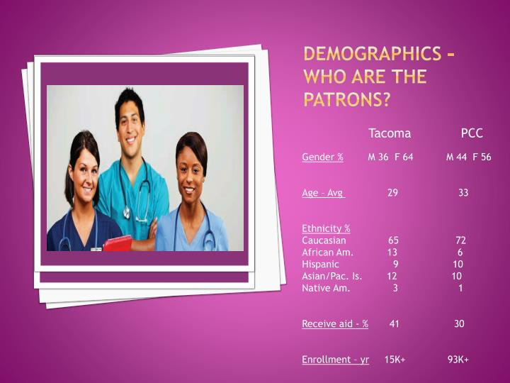 Demographics – who are the patrons?