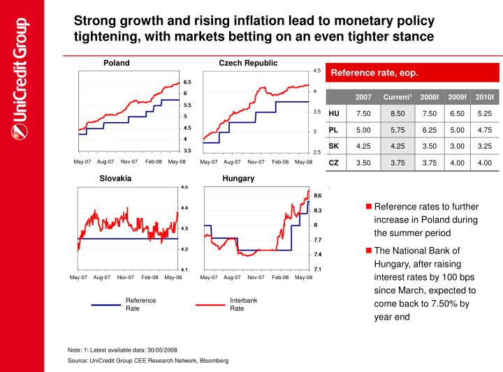 Strong growth and rising inflation lead to monetary policy tightening, with markets betting on an even tighter stance