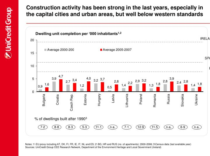 Construction activity has been strong in the last years, especially in the capital cities and urban areas, but well below western standards
