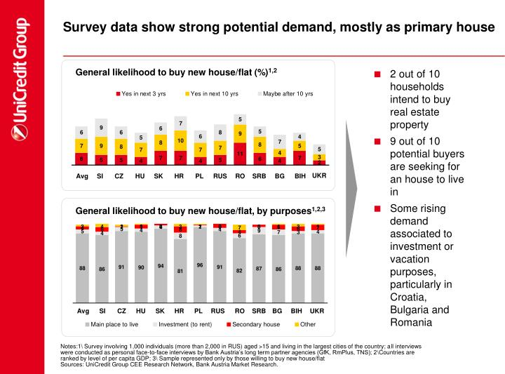 Survey data show strong potential demand, mostly as primary house
