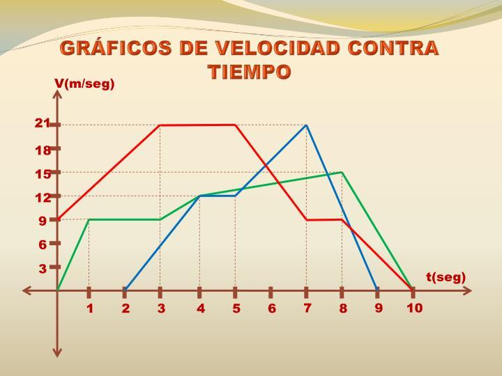 GRÁFICOS DE VELOCIDAD CONTRA TIEMPO