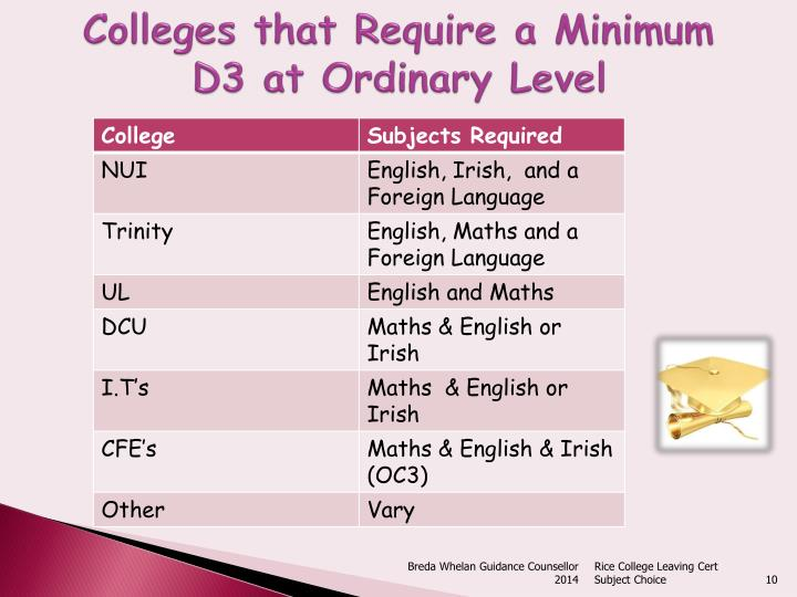Colleges that Require a Minimum
