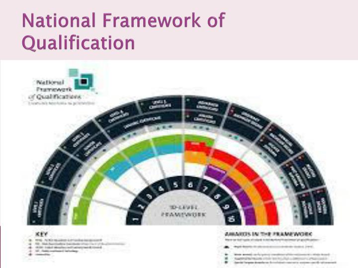 National Framework of Qualification