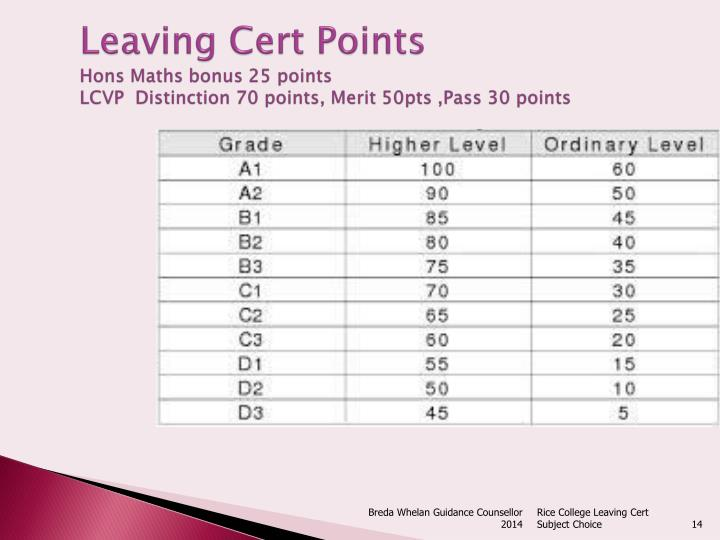 Leaving Cert Points
