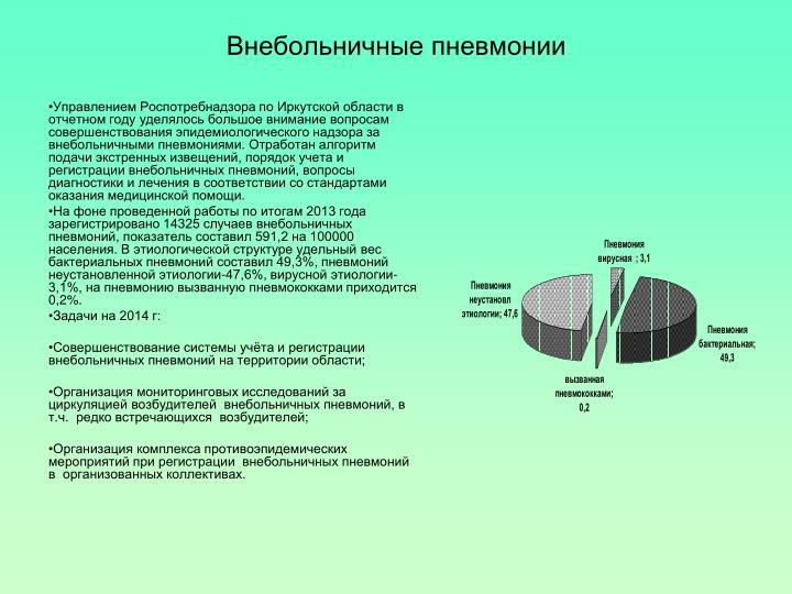 Внебольничные пневмонии