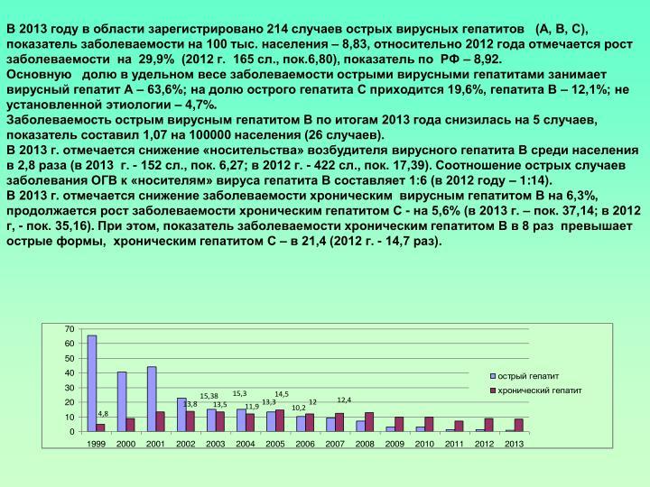 В 2013 году в области зарегистрировано 214 случаев острых вирусных гепатитов   (А, В, С), показатель заболеваемости на 100 тыс. населения – 8,83, относительно 2012 года отмечается рост заболеваемости  на  29,9%  (2012 г.  165 сл., пок.6,80), показатель по  РФ – 8,92.