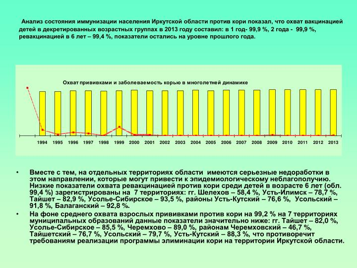 Анализ состояния иммунизации населения Иркутской области против кори показал, что охват вакцинацией детей в декретированных возрастных группах в 2013 году составил: в 1 год- 99,9 %, 2 года -  99,9%, ревакцинацией в 6 лет – 99,4 %, показатели остались на уровне прошлого года.