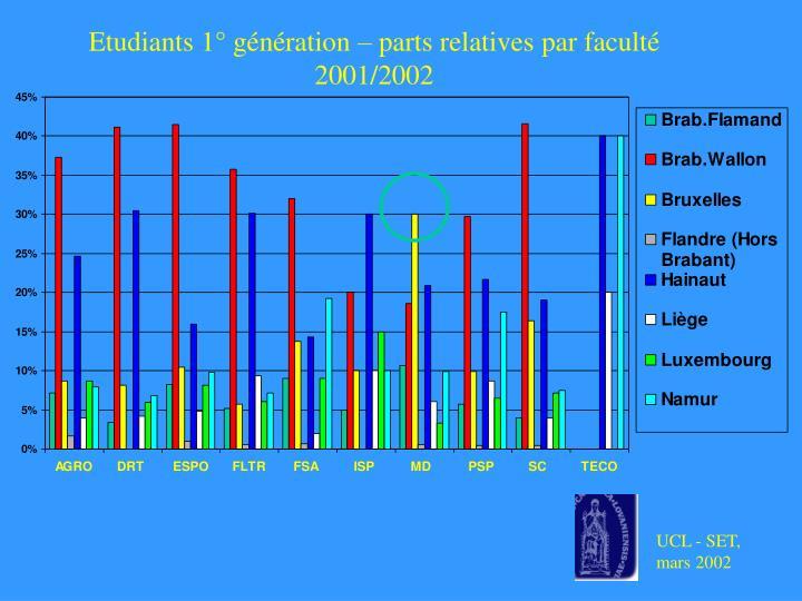 Etudiants 1° génération – parts relatives par faculté 2001/2002