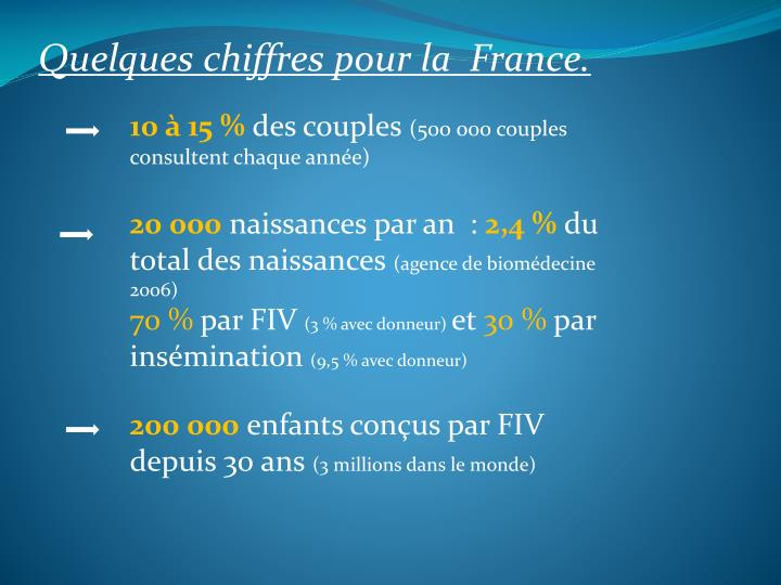 Quelques chiffres pour la  France.