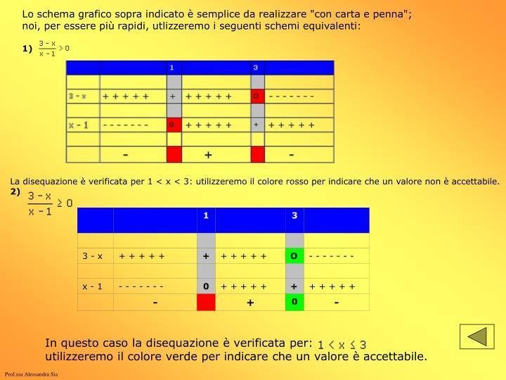 """Lo schema grafico sopra indicato è semplice da realizzare """"con carta e penna"""";"""