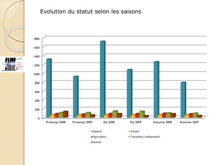 Evolution du statut selon les saisons