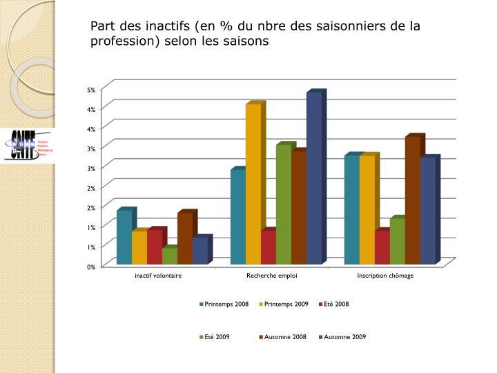 Part des inactifs (en % du nbre des saisonniers de la profession) selon les saisons