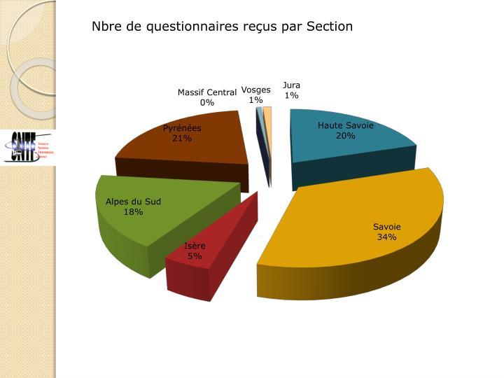 Nbre de questionnaires reçus par Section
