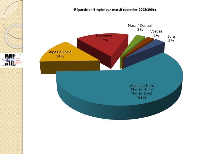 Répartition Emploi par massif (données 2005/2006)