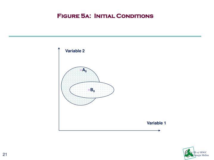 Figure 5a:
