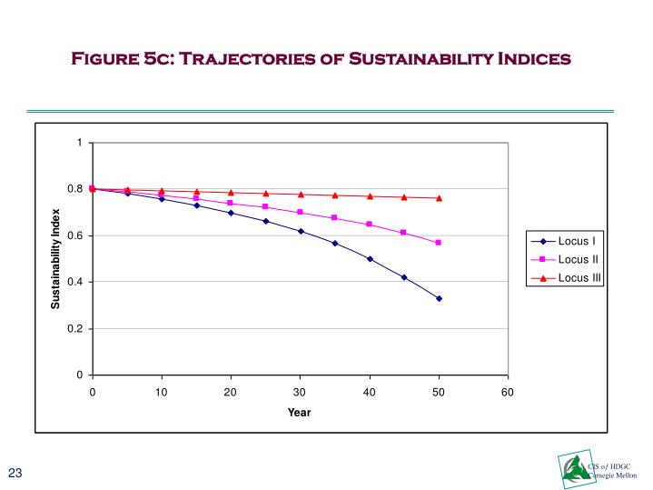 Figure 5c: Trajectories of Sustainability Indices