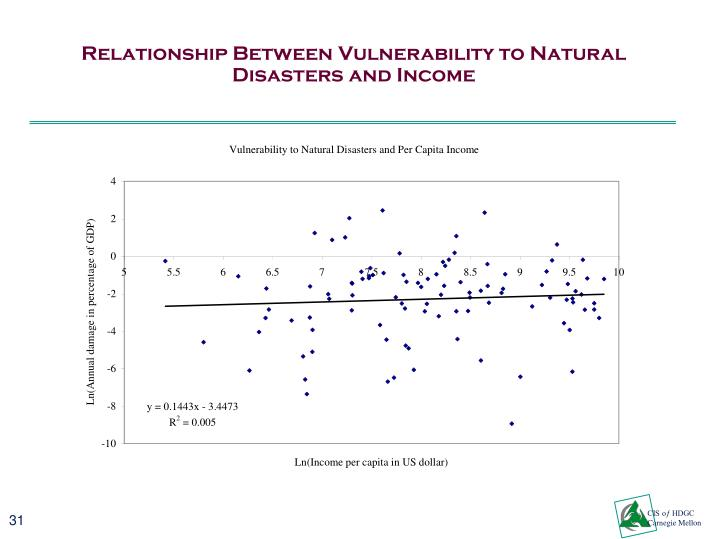 Relationship Between Vulnerability to Natural Disasters and Income