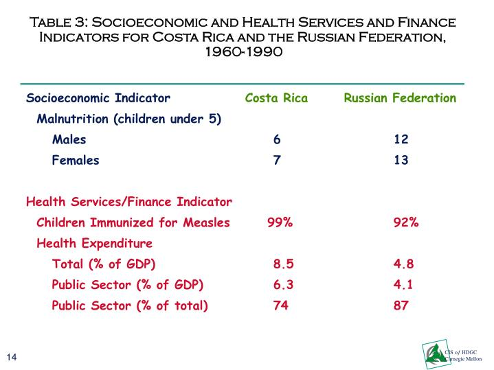 Table 3: Socioeconomic and Health Services and Finance Indicators for Costa Rica and the Russian Federation, 1960-1990