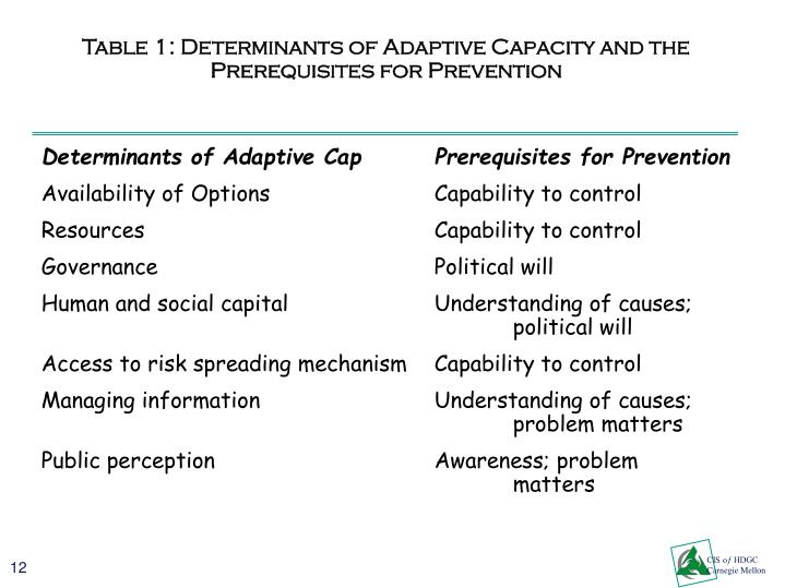 Table 1: Determinants of Adaptive Capacity and the Prerequisites for Prevention