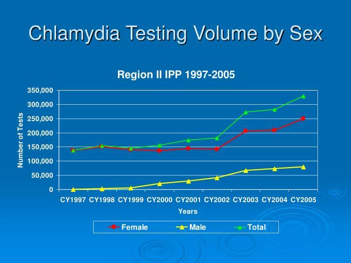 Chlamydia Testing Volume by Sex