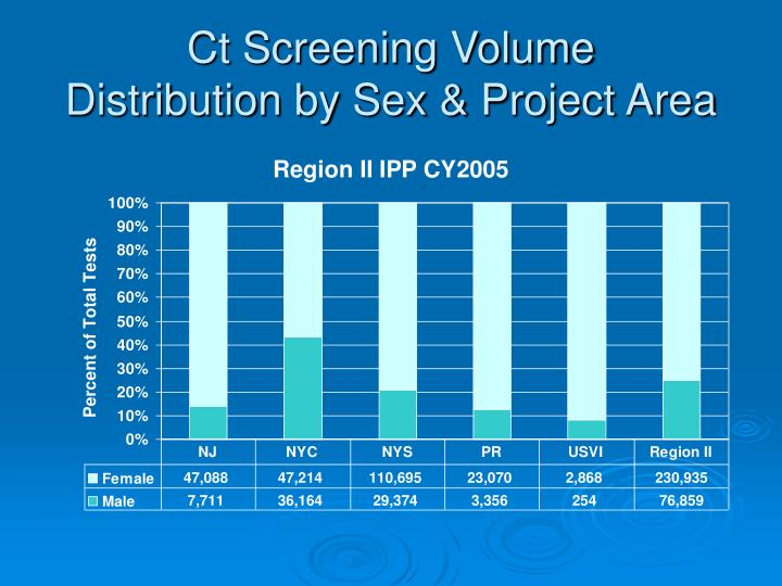 Ct Screening Volume