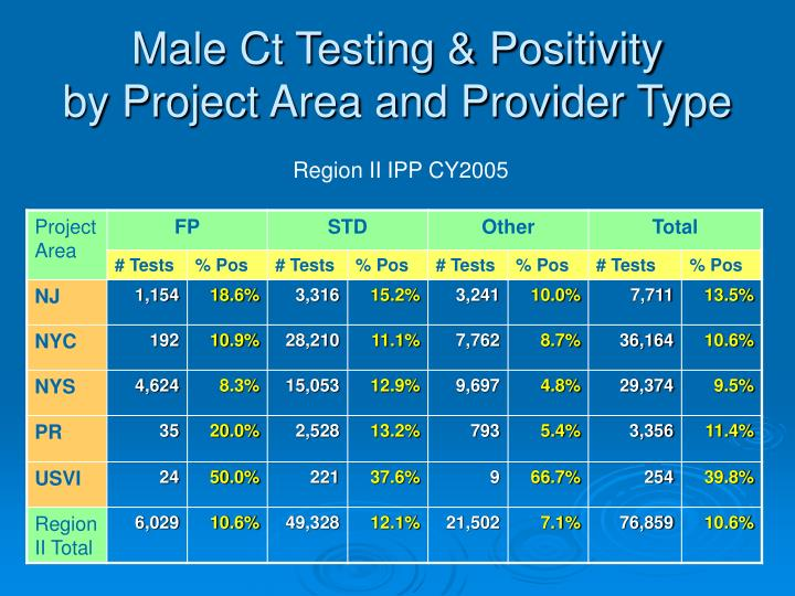 Male Ct Testing & Positivity