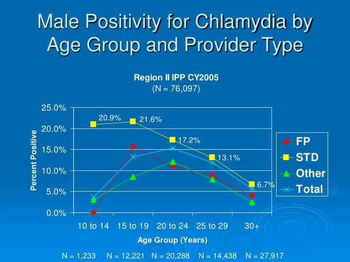 Male Positivity for Chlamydia by