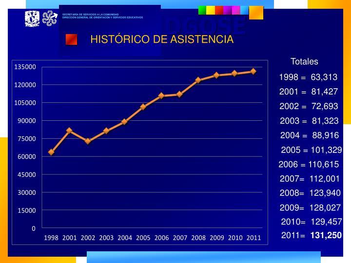 HISTÓRICO DE ASISTENCIA