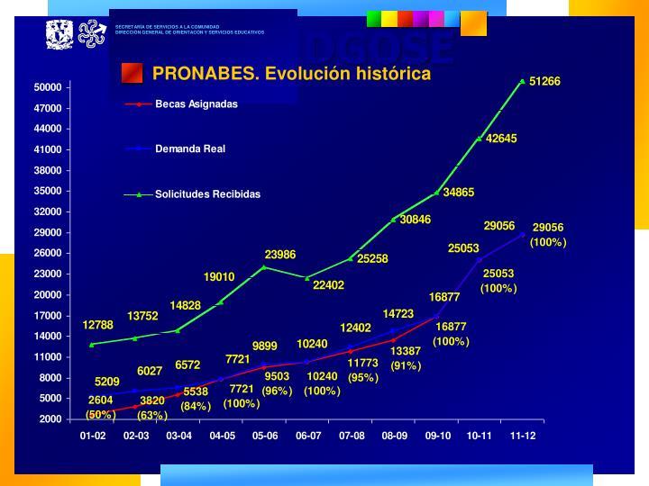 PRONABES. Evolución histórica