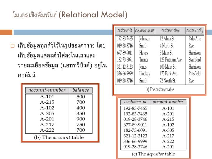 โมเดลเชิงสัมพันธ์ (Relational Model)